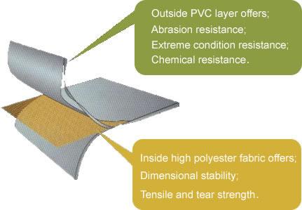 Materiał pokryciowy PCV